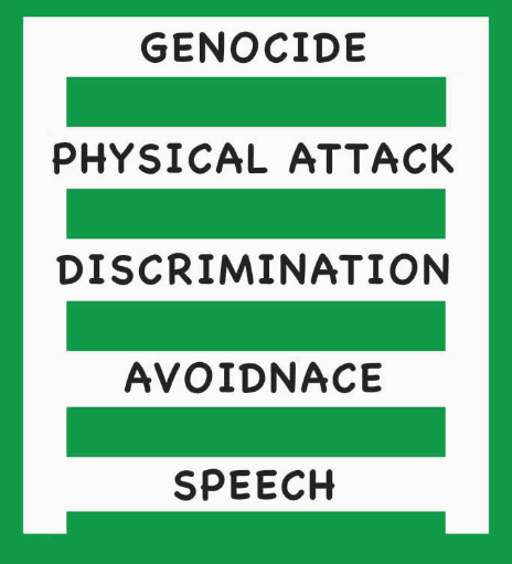 The Ladder of Prejudice: From Name Calling to Genocide*